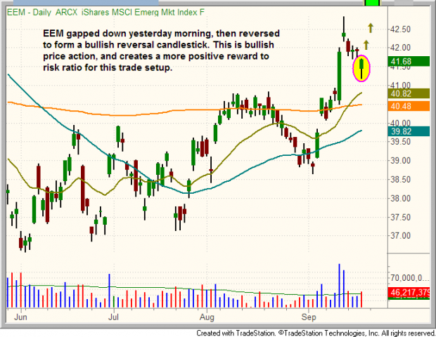 Daily chart pattern of $EEM