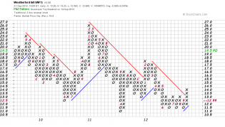 WFT - Graphical P&F - Charting Tools - StockCharts.com