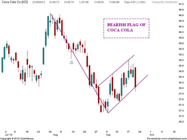 Bearish Flag of COCA COLA   Nifty charts and latest market updates
