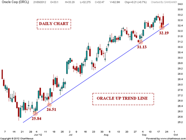 ORACLE Trend update | Nifty charts and latest market updates