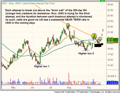 $UNG poised for breakout above 200-day moving average