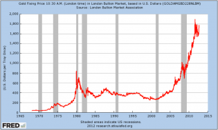Gold price since 1970s