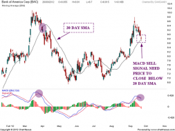 BANK of America Chart analysis | Nifty charts and latest market updates