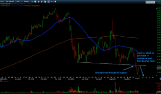 Trading Blues: Shorting NUS