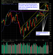 SP 500 Market Analysis 9-28-12