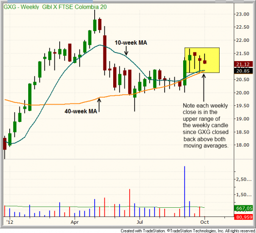 Technical pattern of stock - $GXG TIGHT CONSOLIDATION