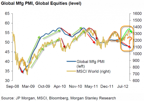 The One Chart No Equity Portfolio Manager Wants To See | ZeroHedge