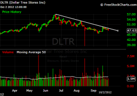 dltr-update.png