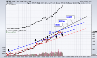 Potential Intermediate Term Targets for Gold & Gold Stocks | The Daily Gold