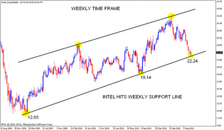 INTEL at Weekly support line | Nifty charts and latest market updates