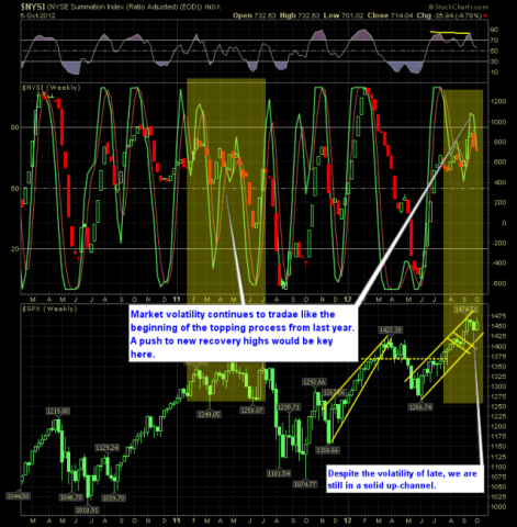 shareplanner reversal indicator 10-7-12