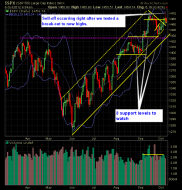 SP 500 Market Analysis 10-08-12