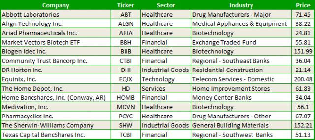 14 stocks that always go up