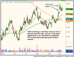 Technical bull flag pattern of $UNG