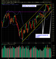 SP 500 Market Analysis 10-09-12