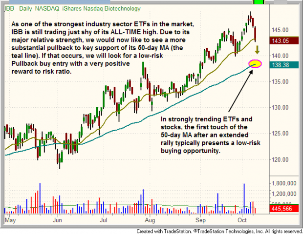 Ideal projected pullback of $IBB