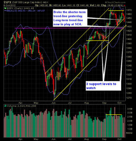 SP 500 Market Analysis 10-10-12