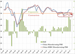 China HSBC Flash PMI Declines, Economy Now In Contraction For 10 Of Past 11 Months | ZeroHedge