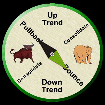 Stock-Market-Compass-Full-bounce