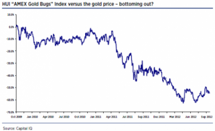 Is Gold A Giffen Good? | ZeroHedge
