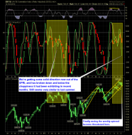 shareplanner reversal indicator 10-14-12