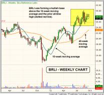 Technical pattern of stock - $BRLI BREAKOUT