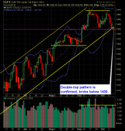 SP 500 Market Analysis 10-15-12