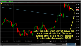 ILMN short entry setup