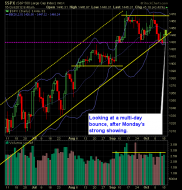 SP 500 Market Analysis 10-16-12