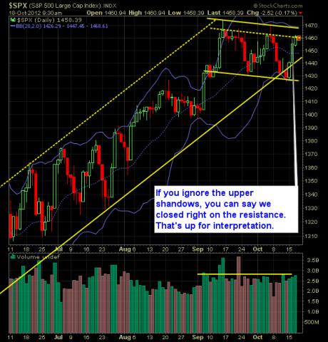 SP 500 Market Analysis 10-18-12
