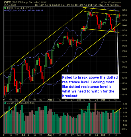 SP 500 Market Analysis 10-19-12