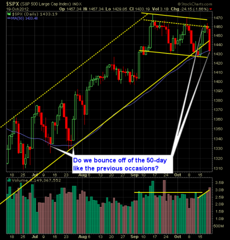 SP 500 Market Analysis 10-22-12