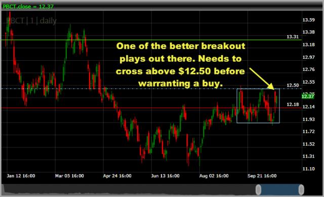 swing-trade short setup PBCT