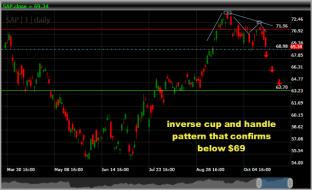 swing-trade-setup-SAP