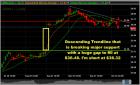 URBN Swing trade short