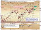 Pretzel Logic's Market Charts and Analysis: SPX, BKX, RUT, VIX, TRAN, NYA, IBM: Market Refuses to Leave the Intermediate Chop Zo
