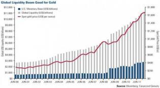 Globalliquidityboomisgoodforgold