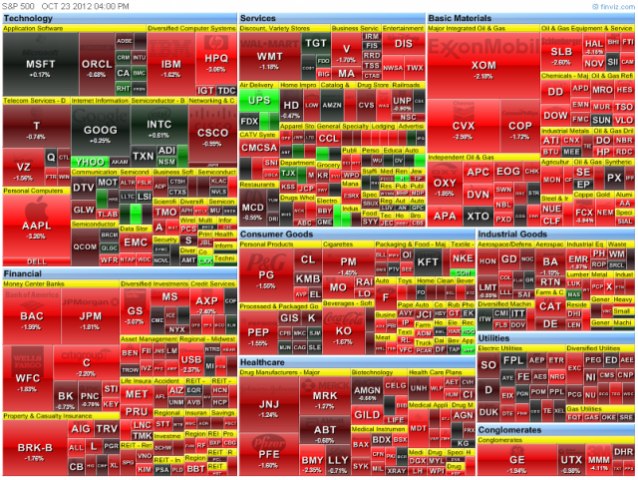 heat-map of the S&P 500