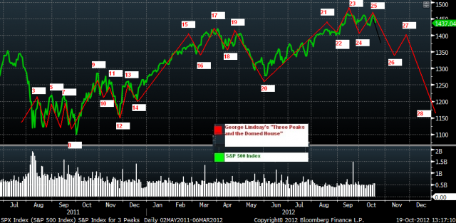 http://www.ritholtz.com/blog/wp-content/uploads/2012/10/ThreePeaksandtheDomedHouse-rev10192012at125pm.png
