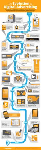 Evolution of Digital Advertising