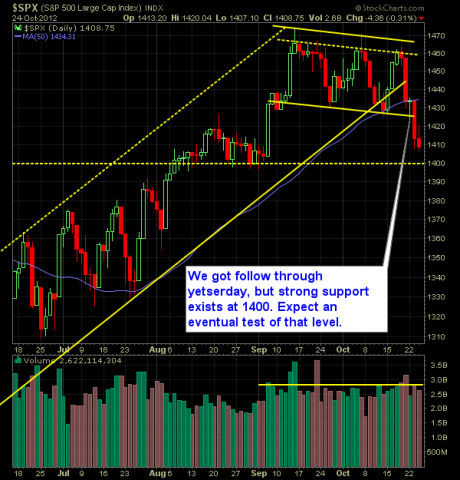 SP 500 Market Analysis 10-25-12
