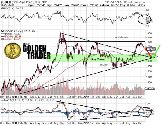 $GOLD (Gold - Spot Price (EOD)) CME