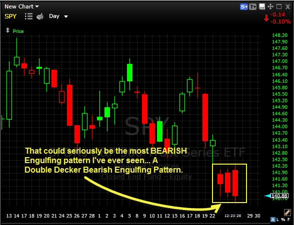 SPY Most Bearish Engulfing Pattern