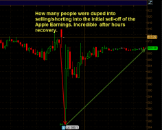 aapl after hours chart recvoery