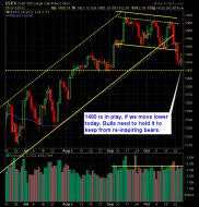 SP 500 Market Analysis 10-26-12