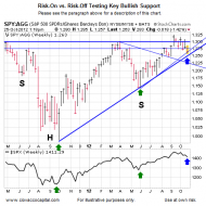 Key Risk-On Support: Will It Hold?