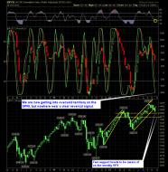 market reversal indicator
