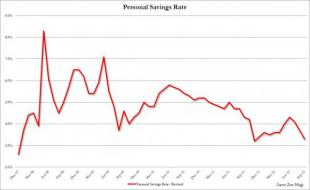 Savings Rate Plunges To Lowest In One Year As US Consumer Once Again Tapped Out   ZeroHedge