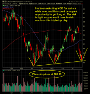 mcdonalds triple-bottom swing trade