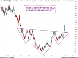 FORD Motor Inverted Head and shoulders | Nifty charts and latest market updates